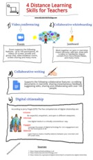 4 Important Distance Learning Skills for Teachers.