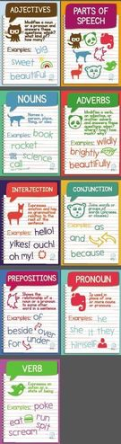 Free Parts of Speech Posters.